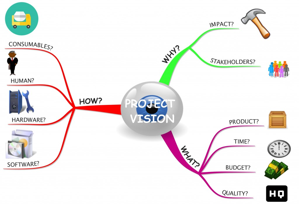 How Mind Maps can Magnify Key PM skills?