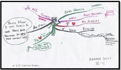 Twin Success with Mind Maps!!