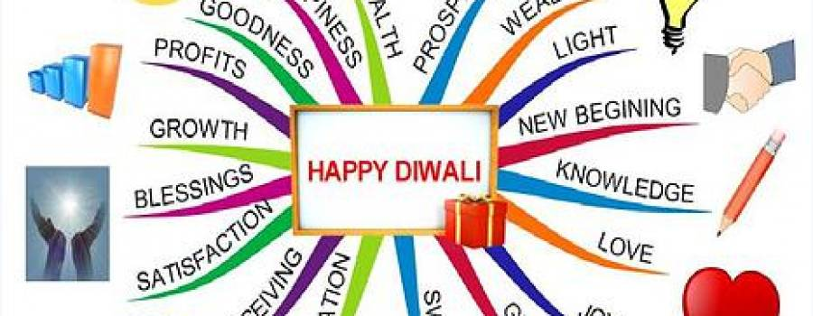 """Happy Diwali"" the Mind Map way!!"