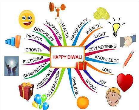 """Happy Diwali"" the Mind Map way!!"