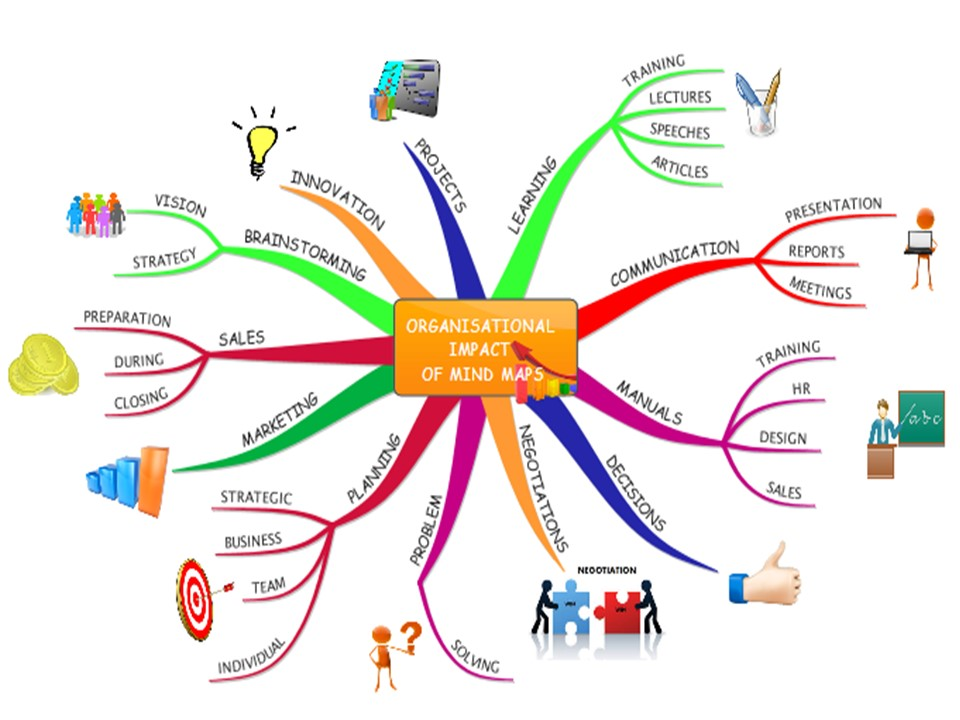 Mind Mapping for Organisational Excellence