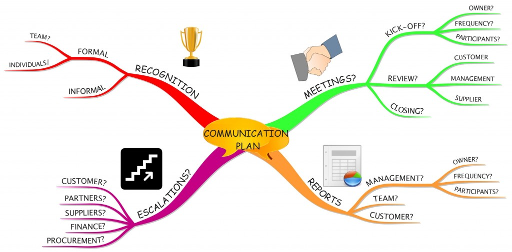 Making an Effective Communication Plan