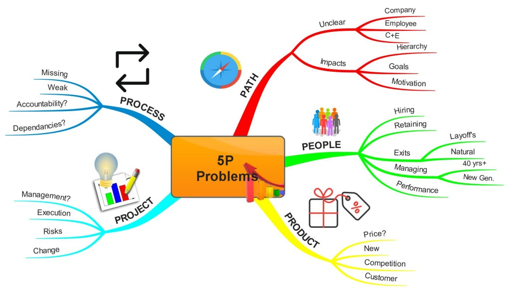 Managing Organizational Challenges… Colorfully!