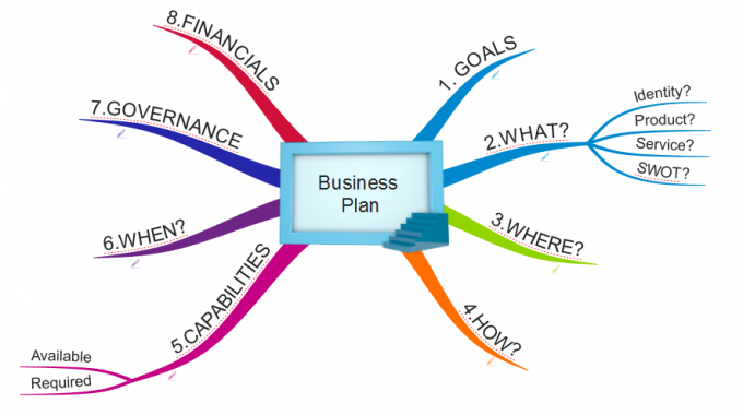 Mind Map for your Business Plan!!