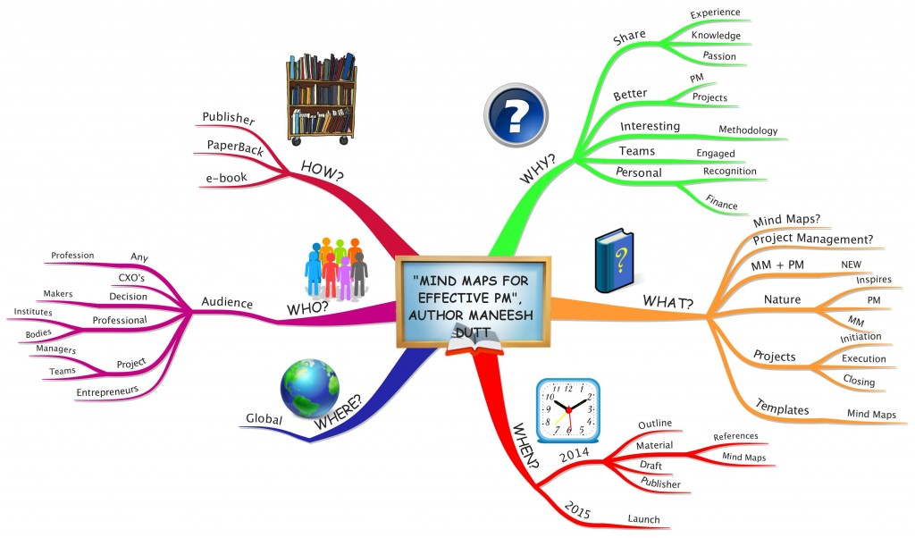 My 1st book written using Mind Maps..