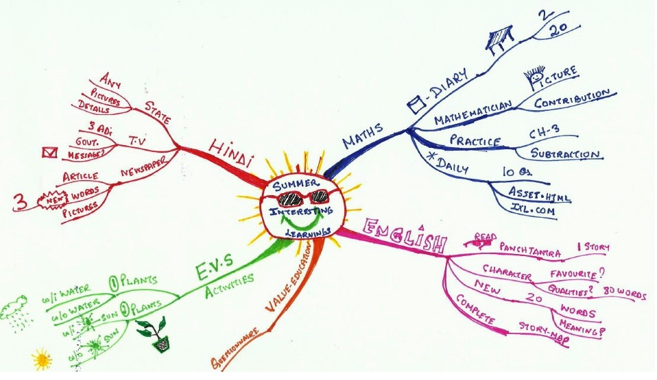 Managing Summer Holiday H.W. using Mind Maps!