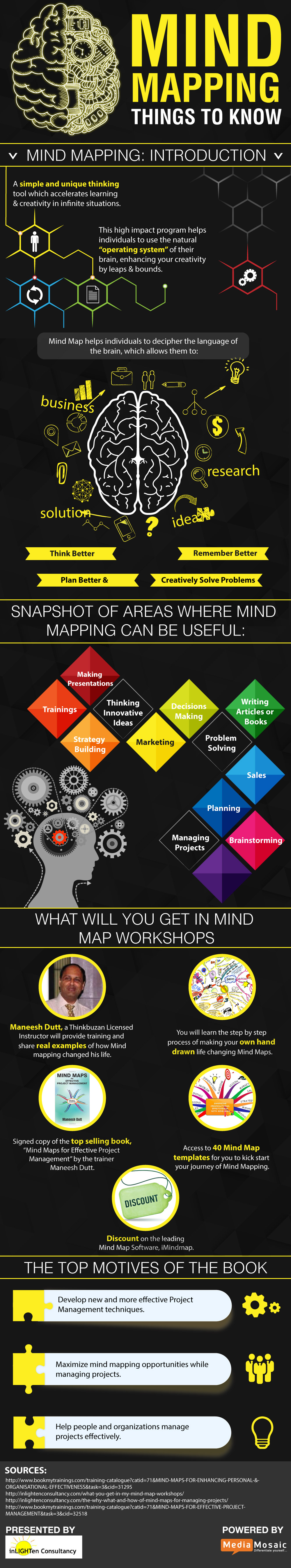 Info-graphic: Things to know about Mind Mapping