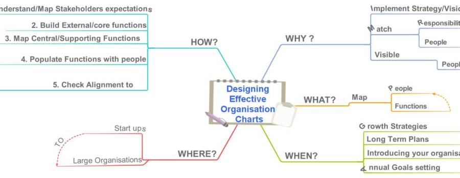 Getting Your Organisation Chart Right..